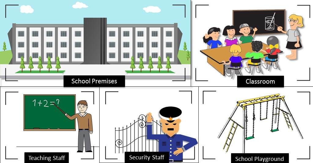 Monitoring School Premises, Student activities, Teaching staff and Non-teaching staff, such as security guards